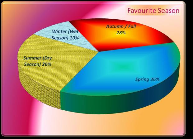 Favourite Seasons Pie Chart