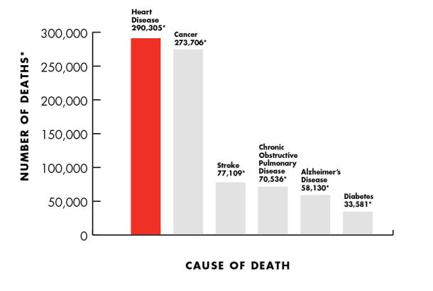 heart health graph