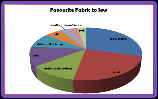 Favourite Fabric to Sew Chart